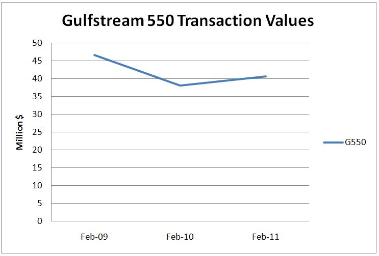 Gulfstream 550 Transaction Values