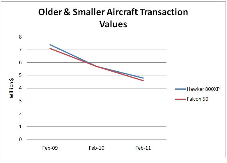 Older & smaller aircraft transaction values