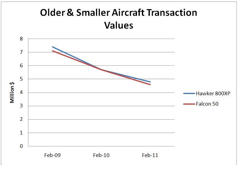 Older & smaller aircraft transaction values