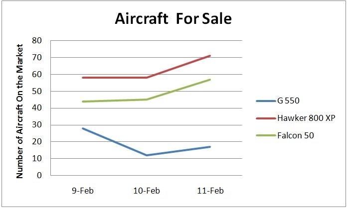 Chart - Number of aircraft on the market