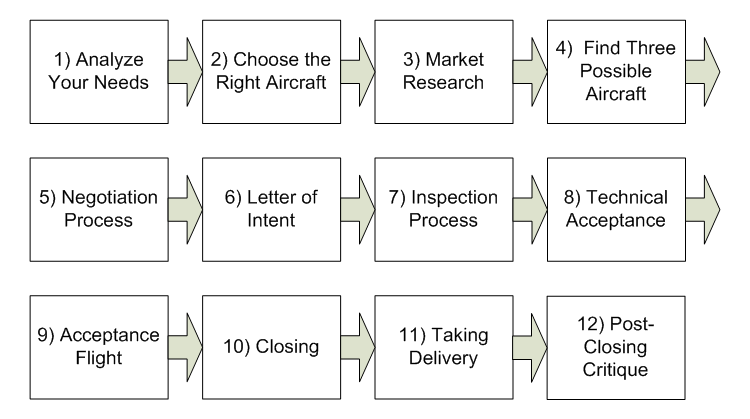 Aircraft purchase process