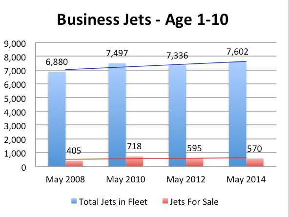 Aircraft Market Update - Business Jets Age 1-10