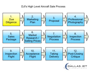the Aircraft Pricing Strategy is part of the Due Diligence Process.