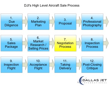 Two Stage Aircraft Marketing Process