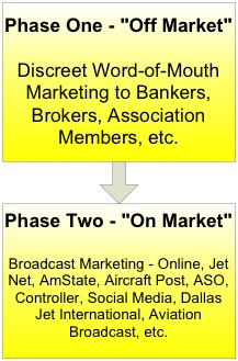Two Phase Aircraft Marketing