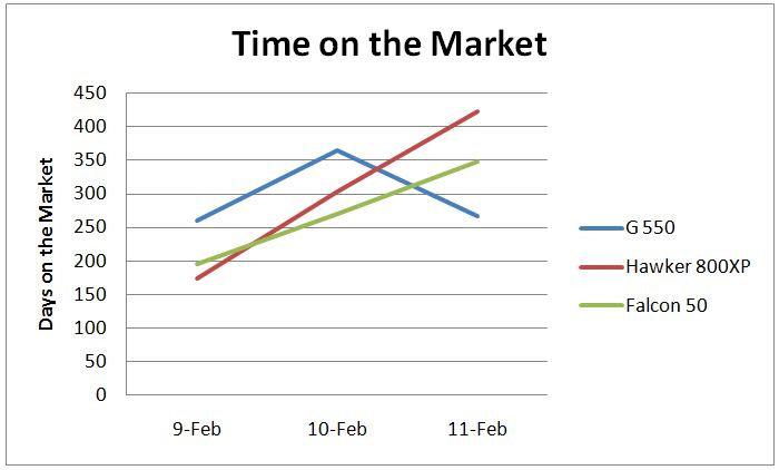 Aircraft Sales - time on the market