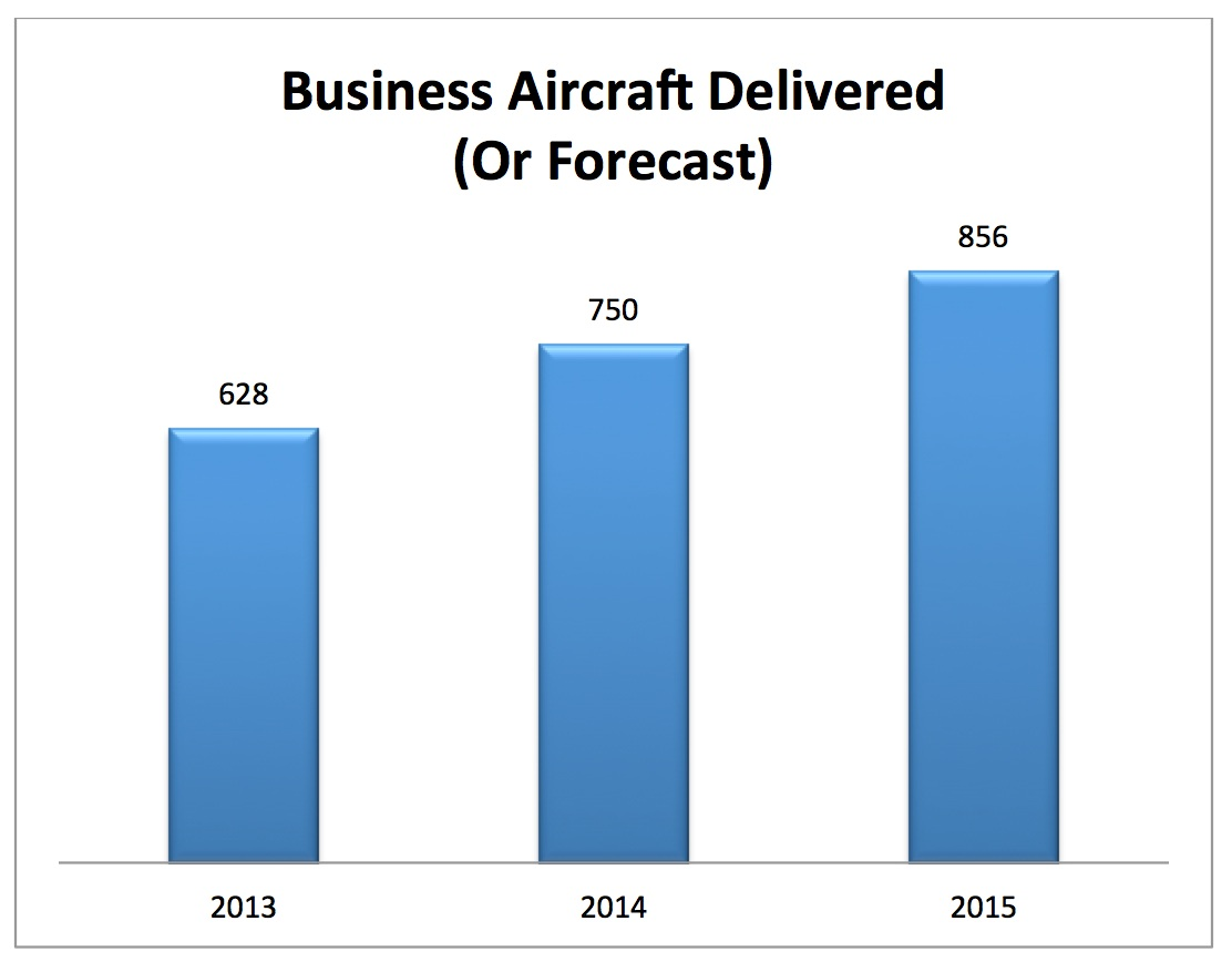 Business Aircraft Deliveries