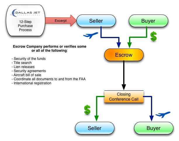 Escrow Process