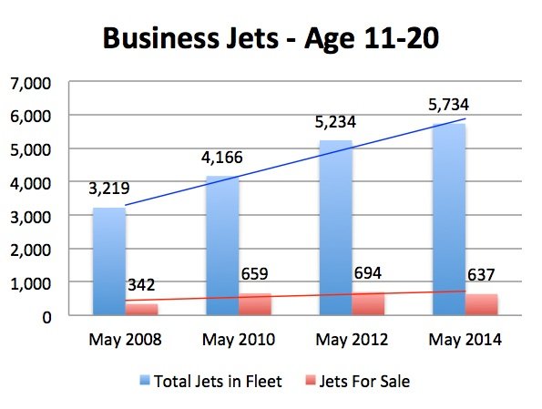 Aircraft Market Update - Business Jets Age 11-20